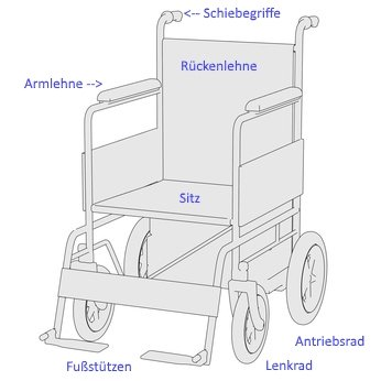 Ausstattung eines Rollstuhls